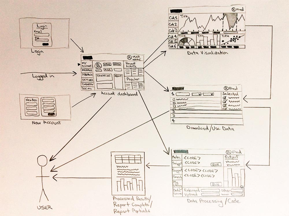 UX Application Screen Flow