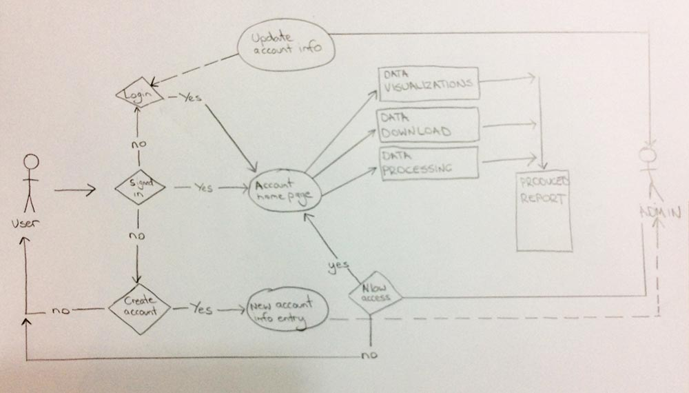 Capital Markets Application UX User Flow Diagram